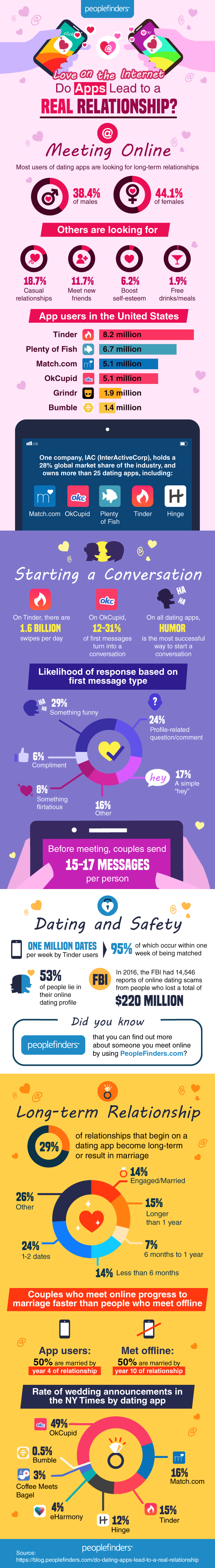 can dating apps and websites lead to a real relationship