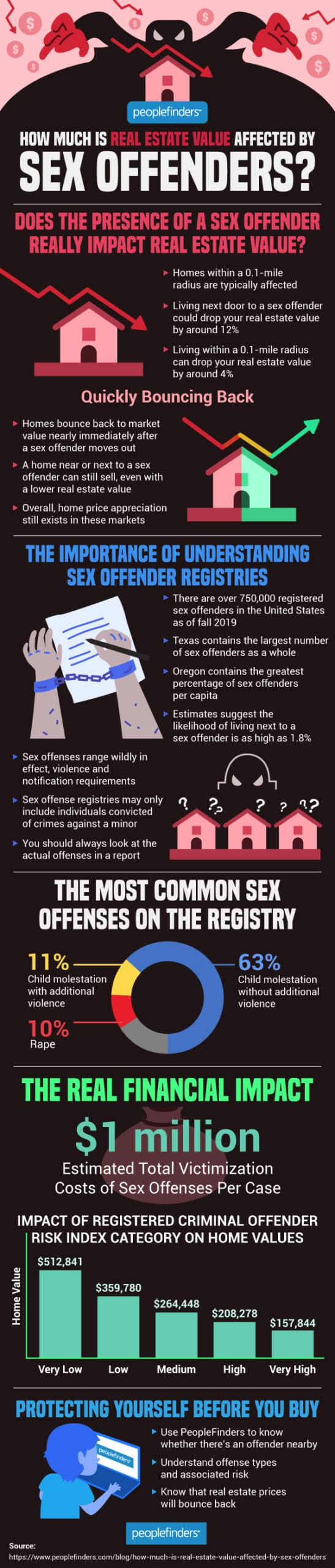 How Much Is Real Estate Value Affected by Sex Offenders?
