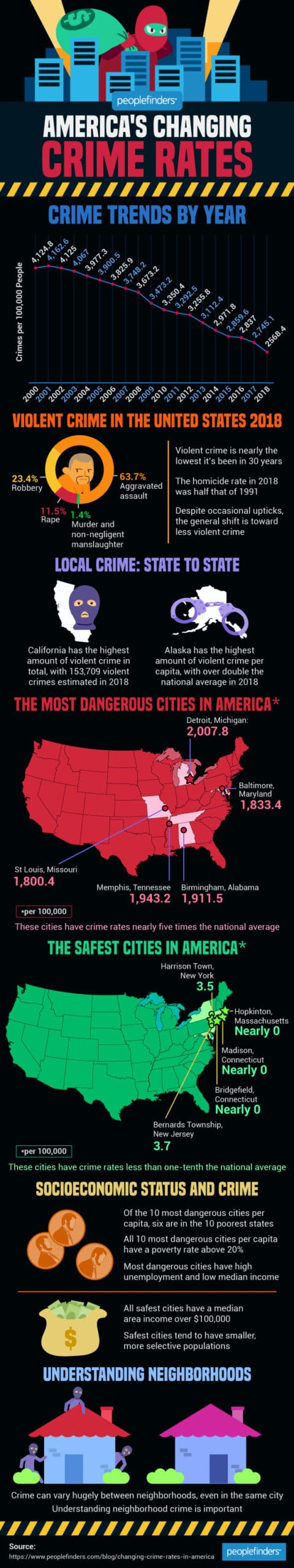 America's Changing Crime Rates